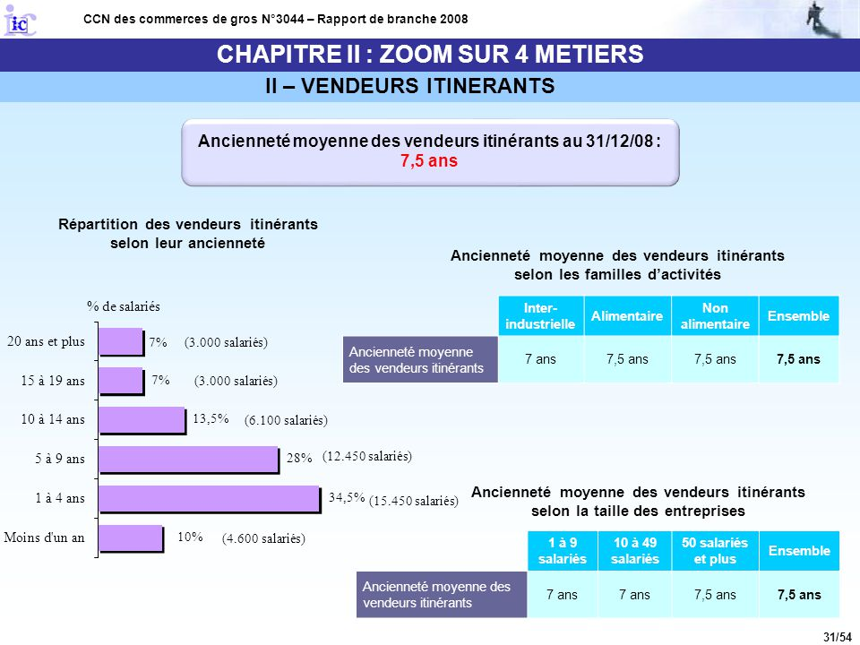 31/54 CHAPITRE II : ZOOM SUR 4 METIERS CCN des commerces de gros N°3044 – Rapport de branche 2008 Ancienneté moyenne des vendeurs itinérants au 31/12/