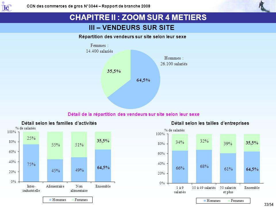 33/54 CHAPITRE II : ZOOM SUR 4 METIERS CCN des commerces de gros N°3044 – Rapport de branche 2008 Répartition des vendeurs sur site selon leur sexe Dé
