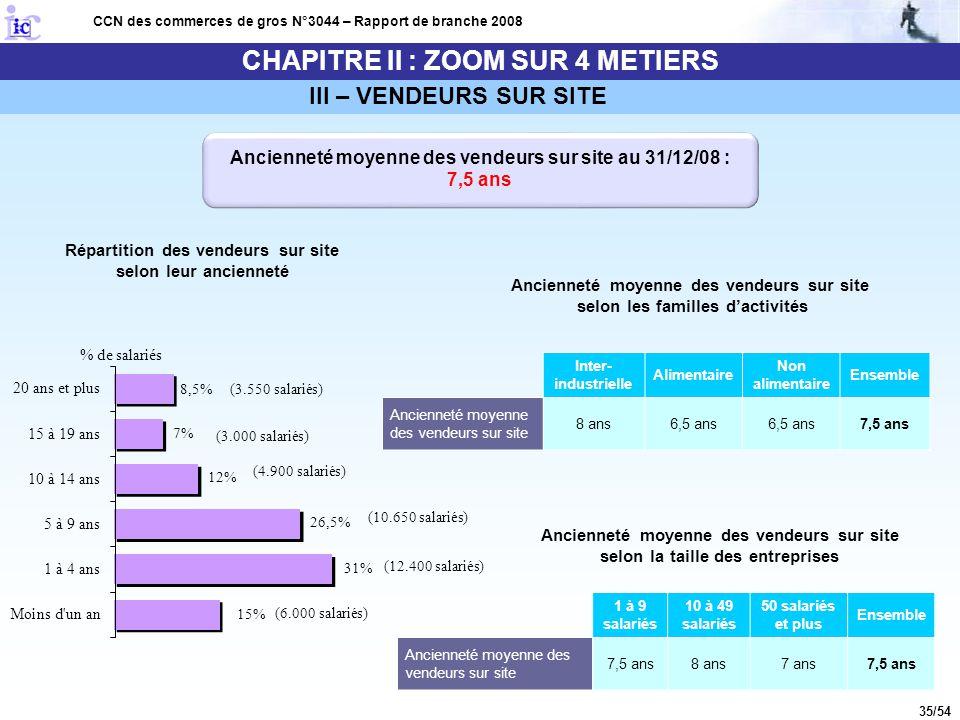 35/54 CHAPITRE II : ZOOM SUR 4 METIERS CCN des commerces de gros N°3044 – Rapport de branche 2008 Ancienneté moyenne des vendeurs sur site au 31/12/08