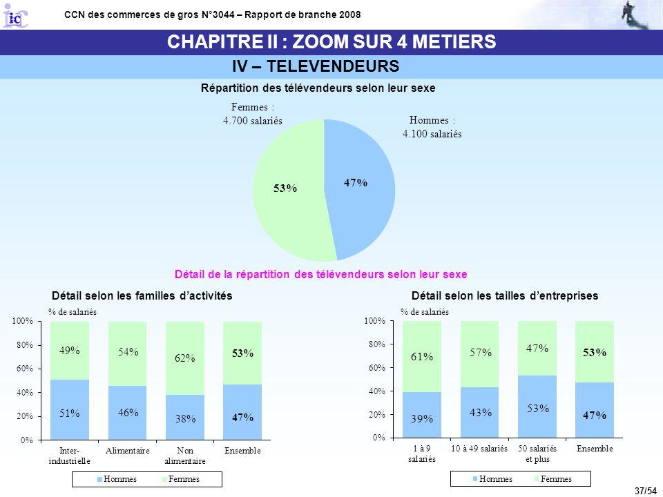 37/54 CHAPITRE II : ZOOM SUR 4 METIERS CCN des commerces de gros N°3044 – Rapport de branche 2008 Répartition des télévendeurs selon leur sexe Détail
