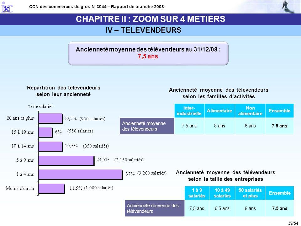 39/54 CHAPITRE II : ZOOM SUR 4 METIERS CCN des commerces de gros N°3044 – Rapport de branche 2008 Ancienneté moyenne des télévendeurs au 31/12/08 : 7,