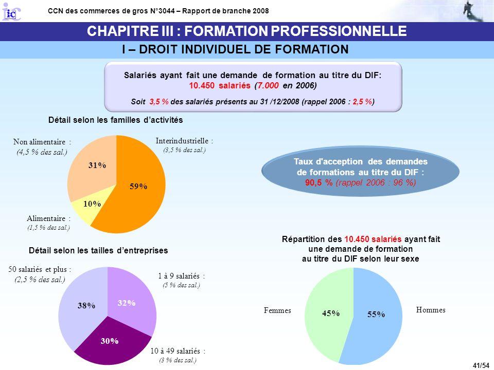 41/54 CHAPITRE III : FORMATION PROFESSIONNELLE CCN des commerces de gros N°3044 – Rapport de branche 2008 I – DROIT INDIVIDUEL DE FORMATION Salariés a