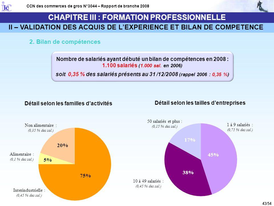 43/54 CHAPITRE III : FORMATION PROFESSIONNELLE CCN des commerces de gros N°3044 – Rapport de branche 2008 II – VALIDATION DES ACQUIS DE L'EXPERIENCE E