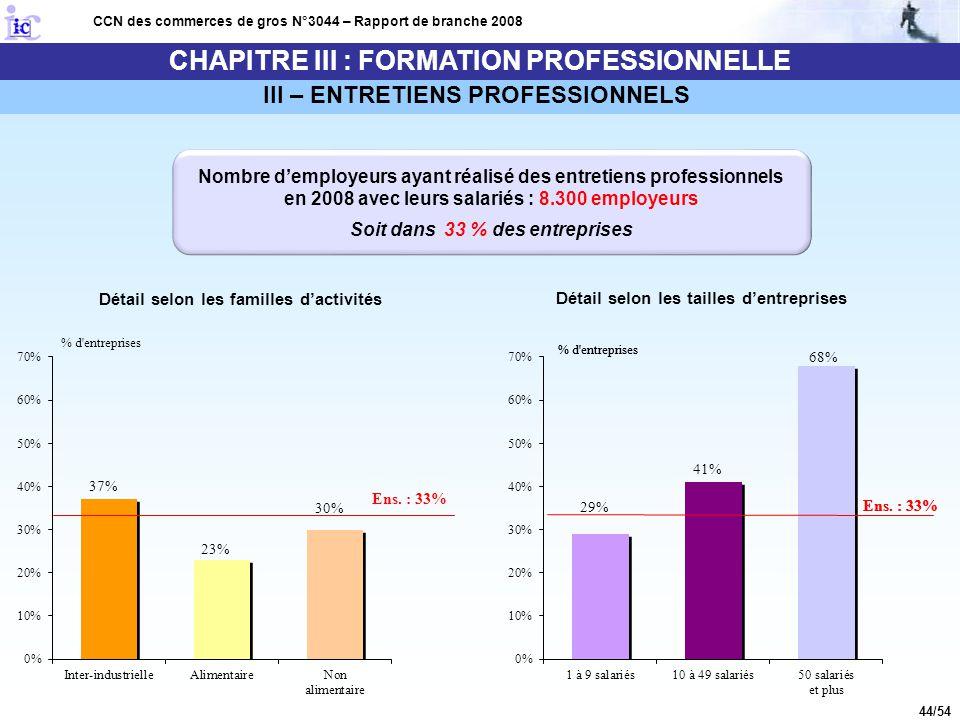 44/54 CHAPITRE III : FORMATION PROFESSIONNELLE CCN des commerces de gros N°3044 – Rapport de branche 2008 III – ENTRETIENS PROFESSIONNELS Nombre d'emp