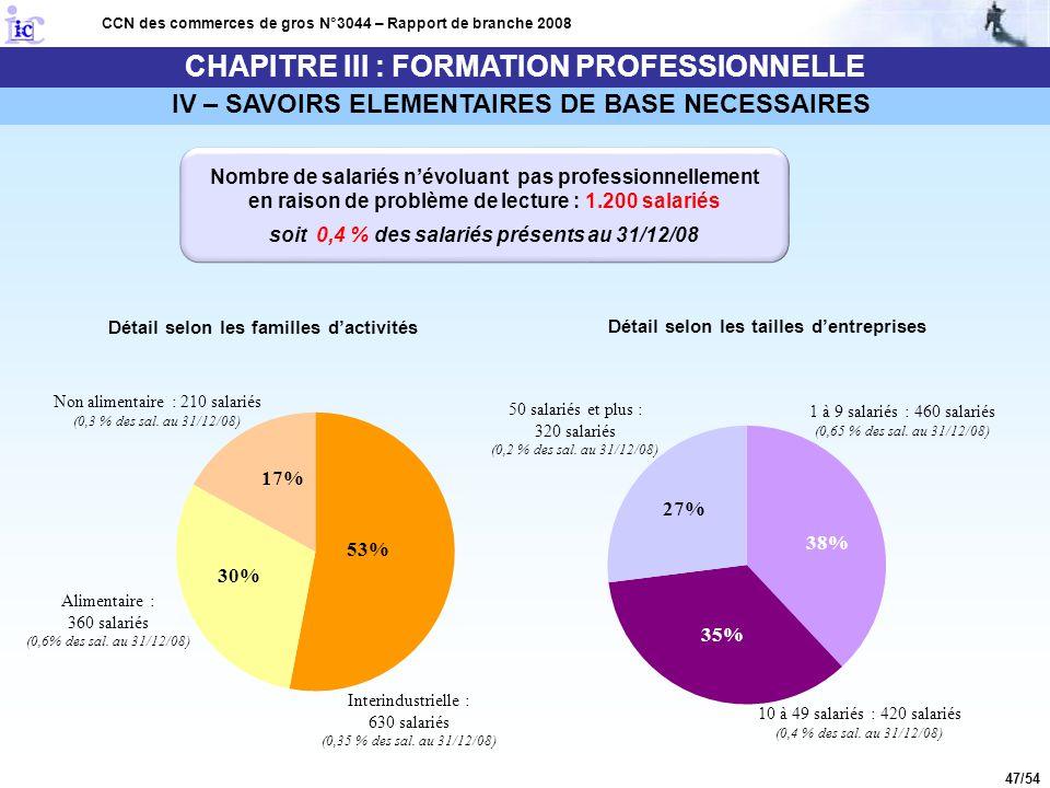 47/54 CHAPITRE III : FORMATION PROFESSIONNELLE CCN des commerces de gros N°3044 – Rapport de branche 2008 Nombre de salariés n'évoluant pas profession