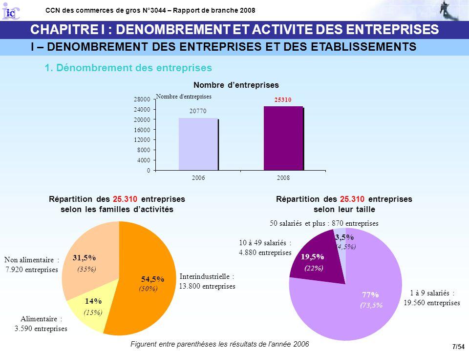 8/54 CHAPITRE I : DENOMBREMENT ET ACTIVITE DES ENTREPRISES I – DENOMBREMENT DES ENTREPRISES ET DES ETABLISSEMENTS 2.