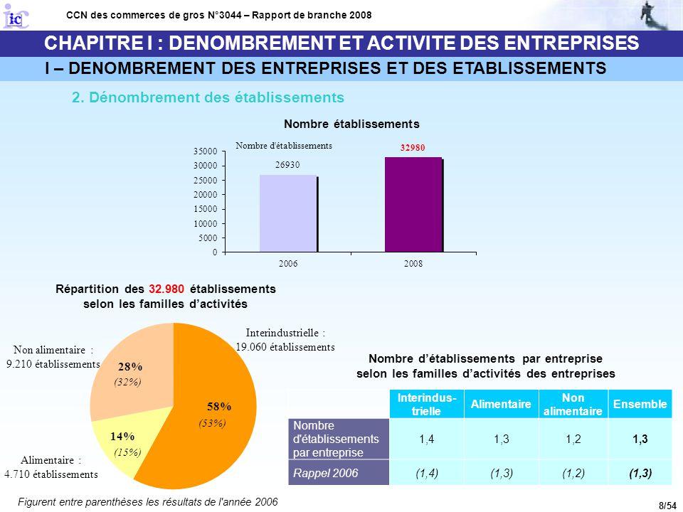 8/54 CHAPITRE I : DENOMBREMENT ET ACTIVITE DES ENTREPRISES I – DENOMBREMENT DES ENTREPRISES ET DES ETABLISSEMENTS 2. Dénombrement des établissements C