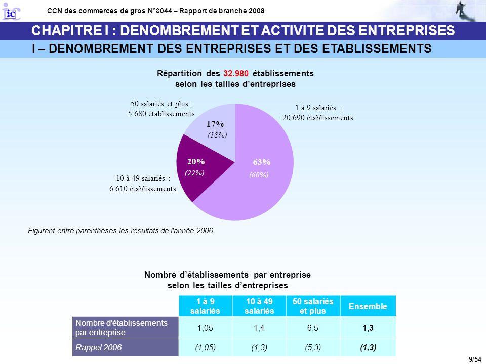 10/54 CHAPITRE I : DENOMBREMENT ET ACTIVITE DES ENTREPRISES I – DENOMBREMENT DES ENTREPRISES ET DES ETABLISSEMENTS CCN des commerces de gros N°3044 – Rapport de branche 2008 Nombre d'établissements employant au moins 20 salariés en 2008 : 2.600 établissements Soit 8 % de l'ensemble des établissements Détail selon les familles d'activités