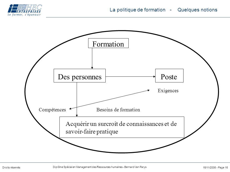 Droits réservés Diplôme Spécial en Management des Ressources humaines - Bernard Van Parys 15/11/2006 - Page 15 Formation Des personnes Poste Acquérir