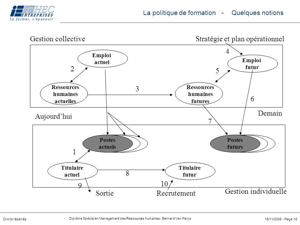 Droits réservés Diplôme Spécial en Management des Ressources humaines - Bernard Van Parys 15/11/2006 - Page 16 Emploi actuel Ressources humaines actue