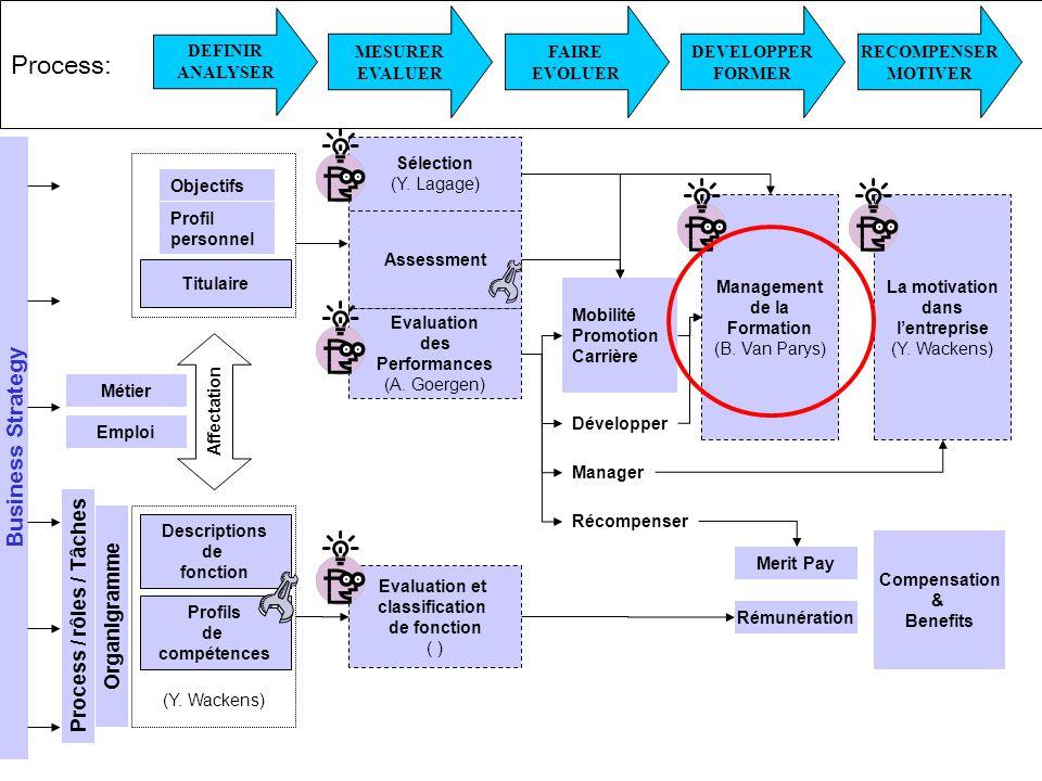 Droits réservés Diplôme Spécial en Management des Ressources humaines - Bernard Van Parys 15/11/2006 - Page 2 Process: Evaluation des Performances (A.