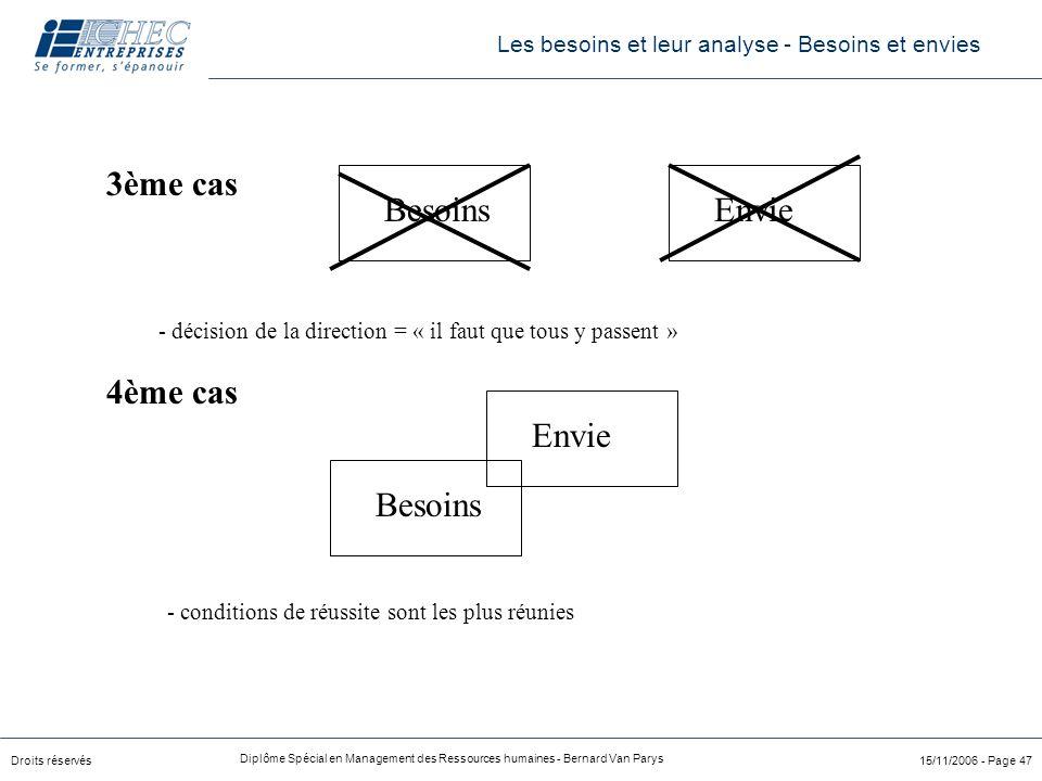 Droits réservés Diplôme Spécial en Management des Ressources humaines - Bernard Van Parys 15/11/2006 - Page 47 3ème cas 4ème cas BesoinsEnvie - décisi