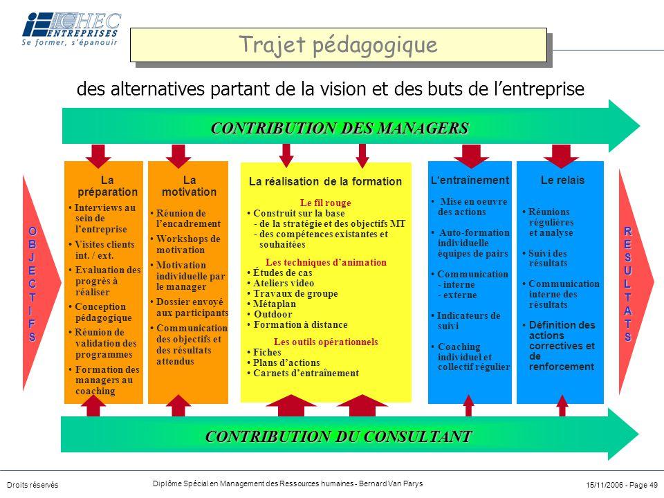 Droits réservés Diplôme Spécial en Management des Ressources humaines - Bernard Van Parys 15/11/2006 - Page 49 OBJECTIFOBJECTIFSSOBJECTIFOBJECTIFSSS L