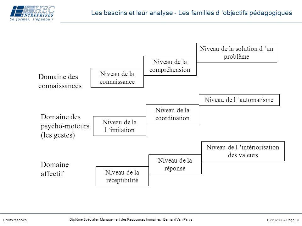 Droits réservés Diplôme Spécial en Management des Ressources humaines - Bernard Van Parys 15/11/2006 - Page 58 Domaine des connaissances Domaine des p