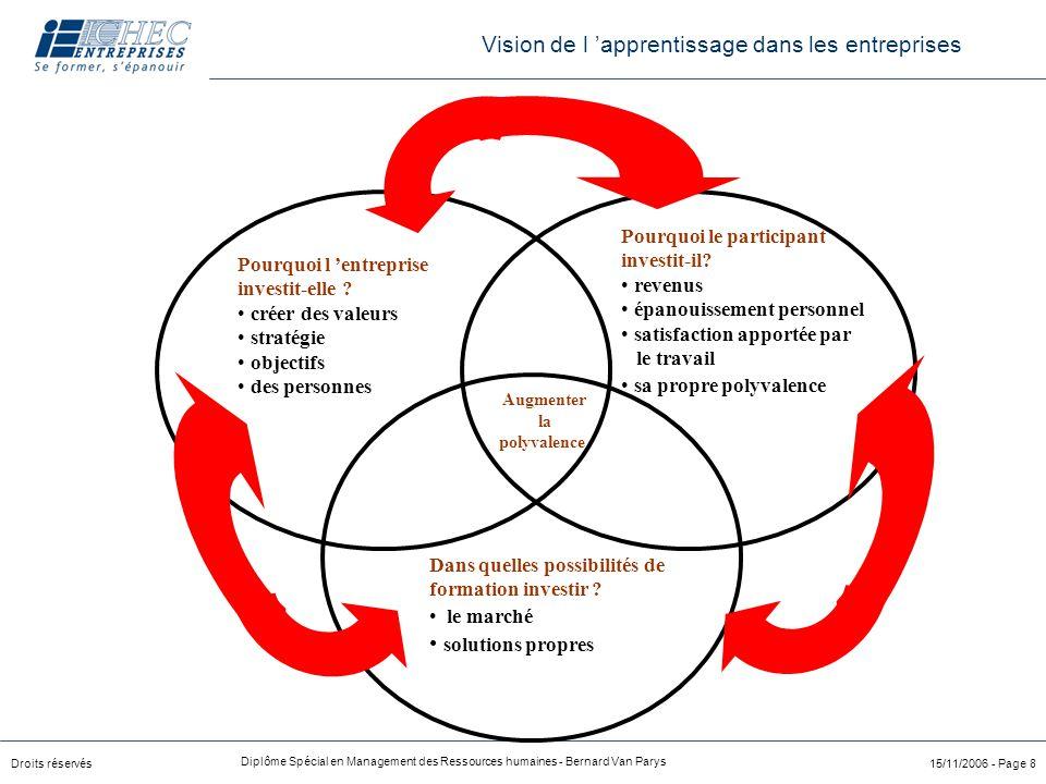 Droits réservés Diplôme Spécial en Management des Ressources humaines - Bernard Van Parys 15/11/2006 - Page 8 Pourquoi l 'entreprise investit-elle ? c