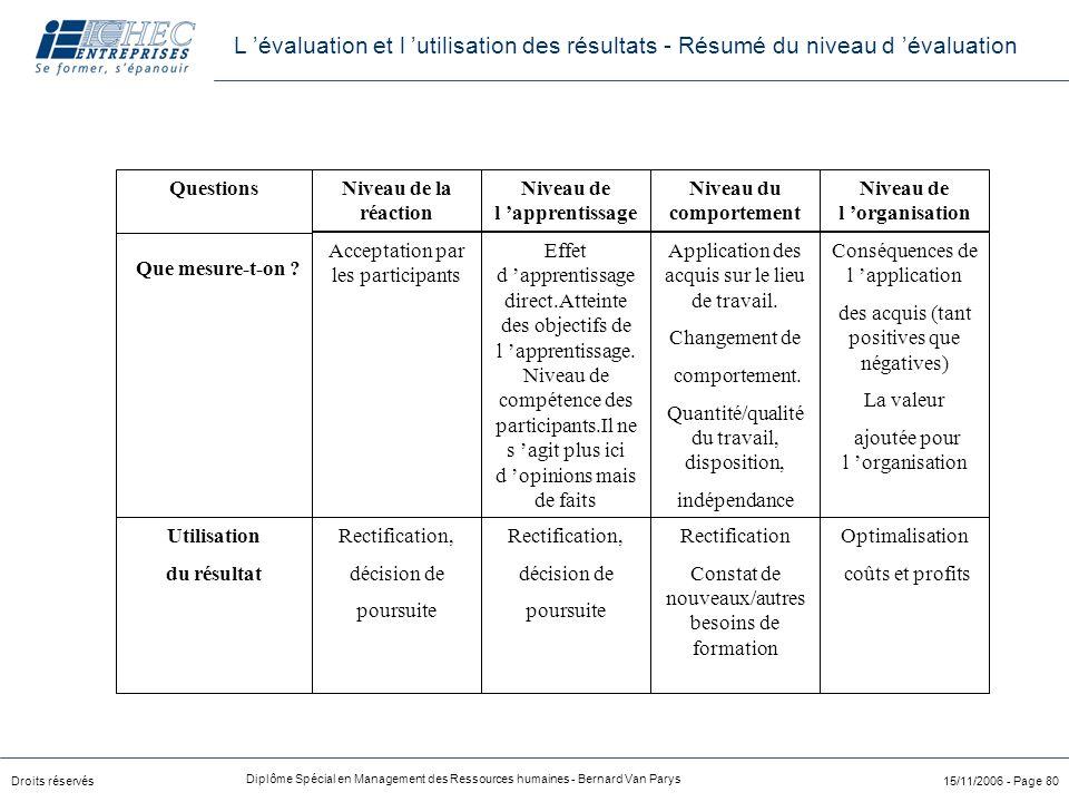 Droits réservés Diplôme Spécial en Management des Ressources humaines - Bernard Van Parys 15/11/2006 - Page 80 Niveau de la réaction Niveau de l 'appr