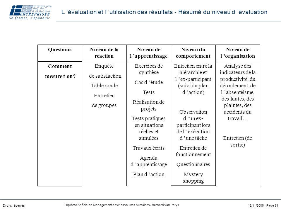 Droits réservés Diplôme Spécial en Management des Ressources humaines - Bernard Van Parys 15/11/2006 - Page 81 Niveau de la réaction Niveau de l 'appr