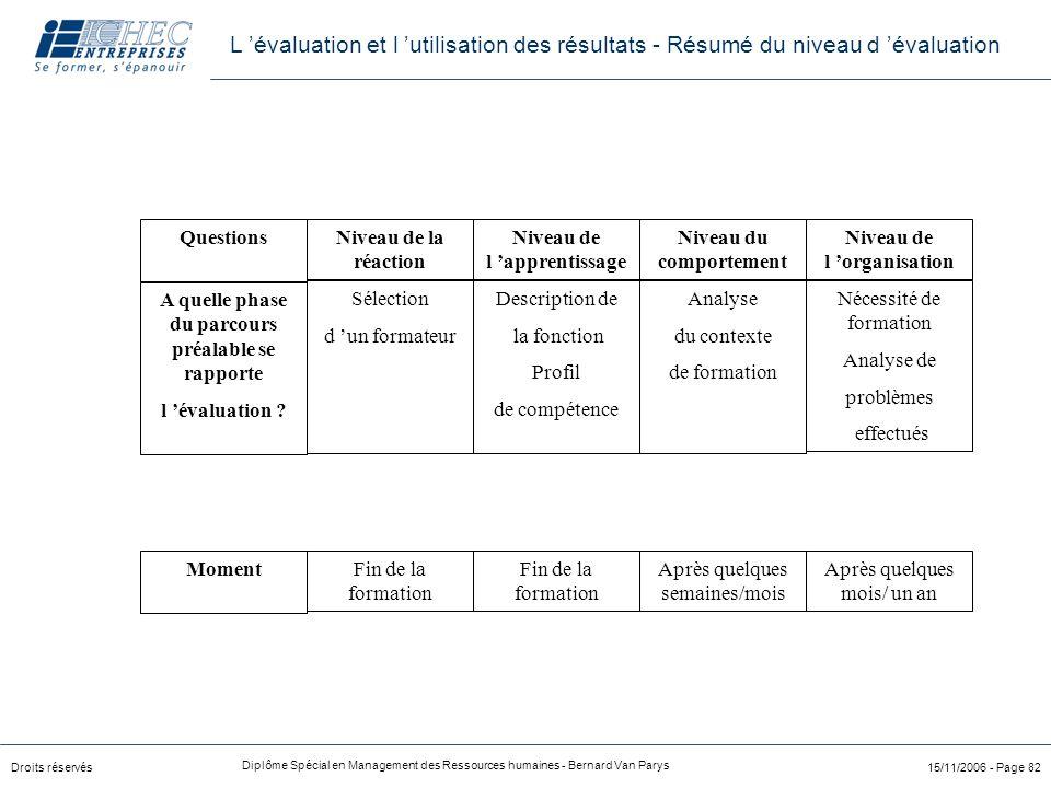 Droits réservés Diplôme Spécial en Management des Ressources humaines - Bernard Van Parys 15/11/2006 - Page 82 Niveau de la réaction Niveau de l 'appr