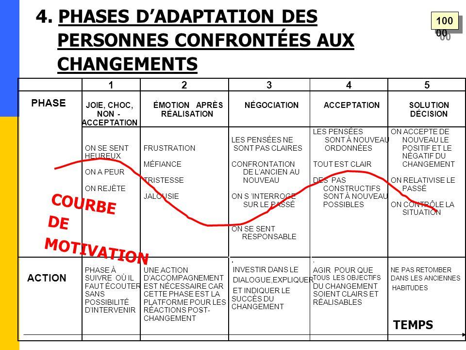 4. PHASES D'ADAPTATION DES PERSONNES CONFRONTÉES AUX CHANGEMENTS 1 2 3 4 5 JOIE, CHOC, NON- ACCEPTATION ÉMOTION APRÈS RÉALISATION NÉGOCIATION ACCEPTAT