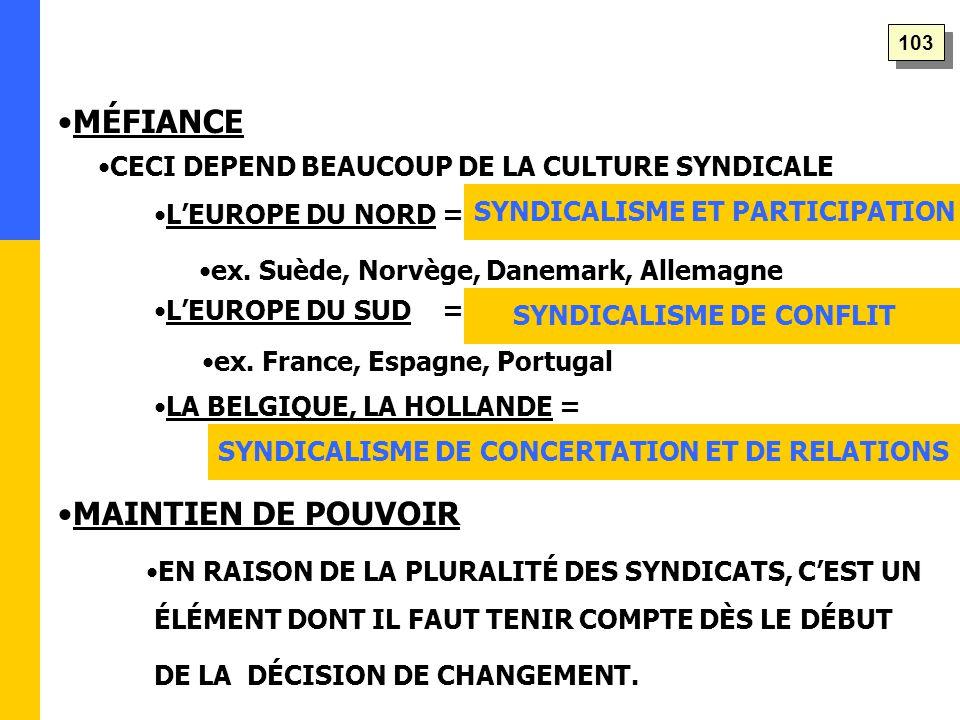 MÉFIANCE 103 SYNDICALISME ET PARTICIPATION SYNDICALISME DE CONFLIT SYNDICALISME DE CONCERTATION ET DE RELATIONS MAINTIEN DE POUVOIR LA BELGIQUE, LA HOLLANDE = ex.