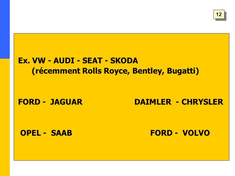Ex. VW - AUDI - SEAT - SKODA (récemment Rolls Royce, Bentley, Bugatti) FORD - JAGUAR DAIMLER - CHRYSLER OPEL - SAAB FORD - VOLVO 12