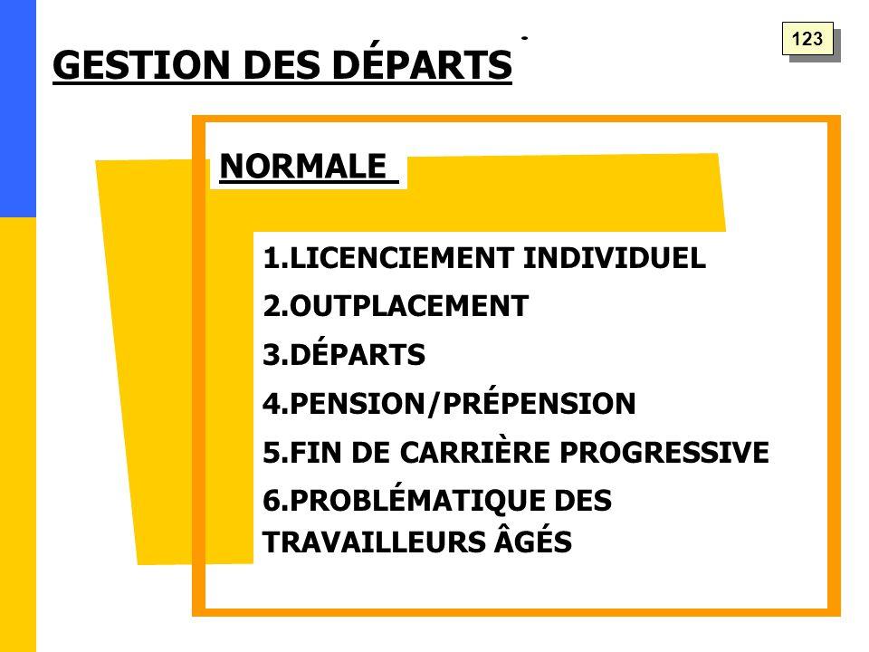 GESTION DES DÉPARTS NORMALE 1.LICENCIEMENT INDIVIDUEL 2.OUTPLACEMENT 3.DÉPARTS 4.PENSION/PRÉPENSION 5.FIN DE CARRIÈRE PROGRESSIVE 6.PROBLÉMATIQUE DES TRAVAILLEURS ÂGÉS 123