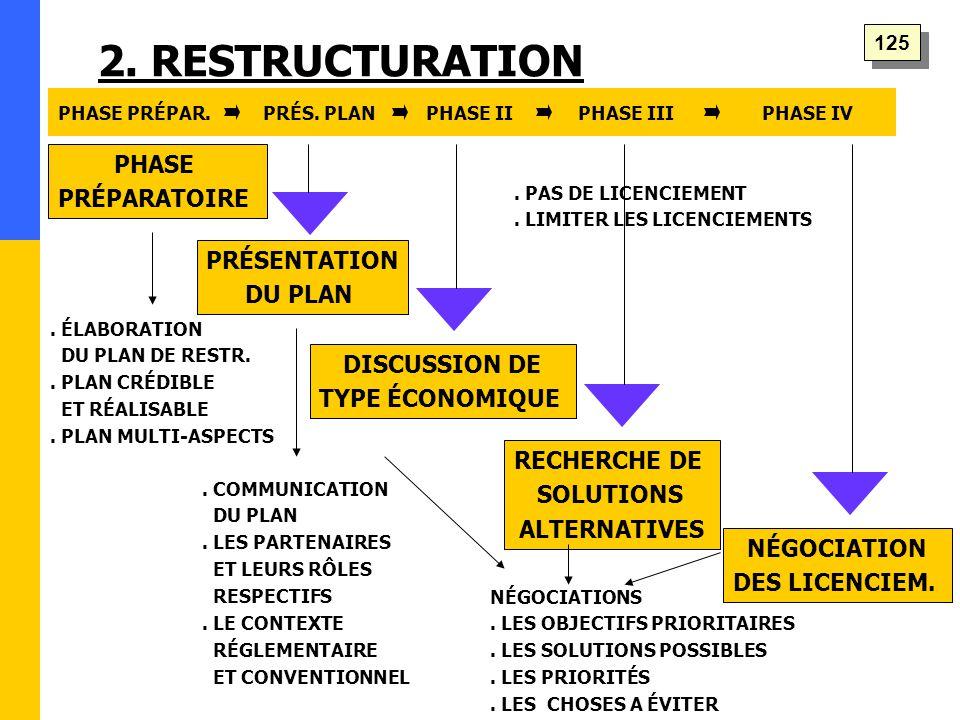 2. RESTRUCTURATION PHASE PRÉPARATOIRE PRÉSENTATION DU PLAN DISCUSSION DE TYPE ÉCONOMIQUE RECHERCHE DE SOLUTIONS ALTERNATIVES NÉGOCIATION DES LICENCIEM