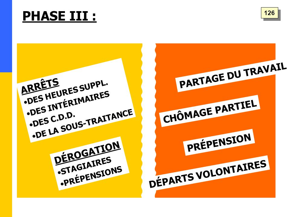 PHASE III : ARRÊTS DES HEURES SUPPL. DES INTÉRIMAIRES DES C.D.D.