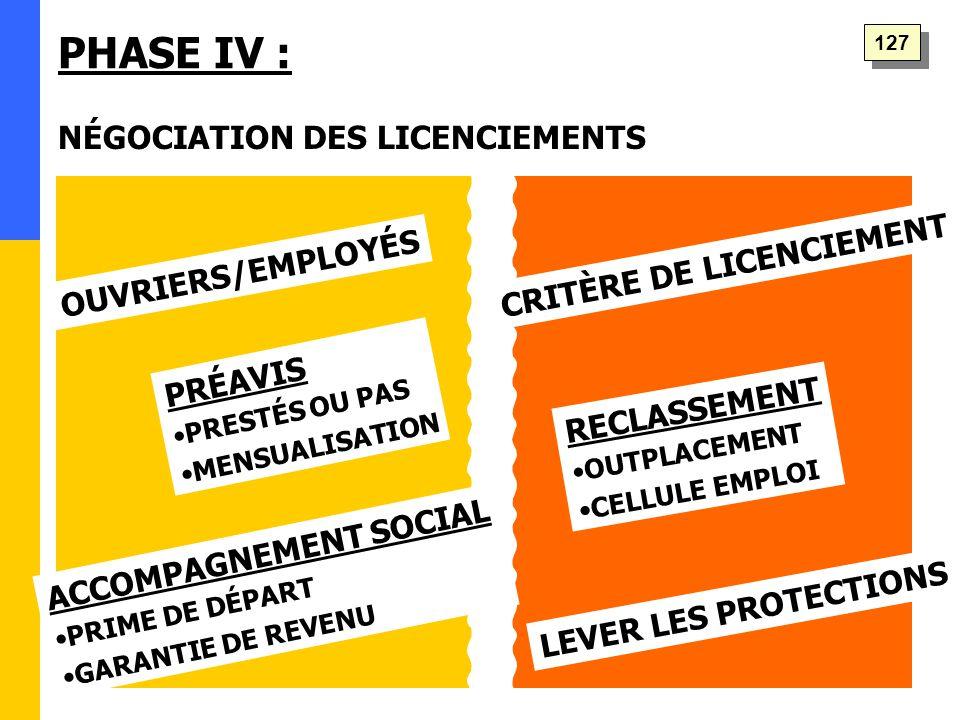 PHASE IV : ACCOMPAGNEMENT SOCIAL PRIME DE DÉPART GARANTIE DE REVENU PRÉAVIS PRESTÉS OU PAS MENSUALISATION LEVER LES PROTECTIONS CRITÈRE DE LICENCIEMENT NÉGOCIATION DES LICENCIEMENTS OUVRIERS/EMPLOYÉS RECLASSEMENT OUTPLACEMENT CELLULE EMPLOI 127