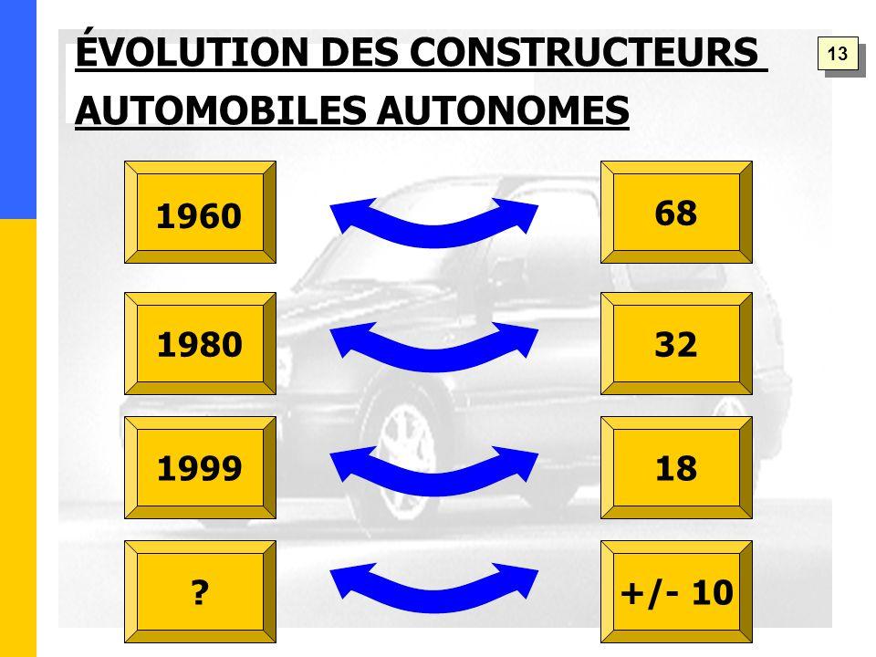 1980 1999 68 32 18 +/- 10 ÉVOLUTION DES CONSTRUCTEURS AUTOMOBILES AUTONOMES 1960 13
