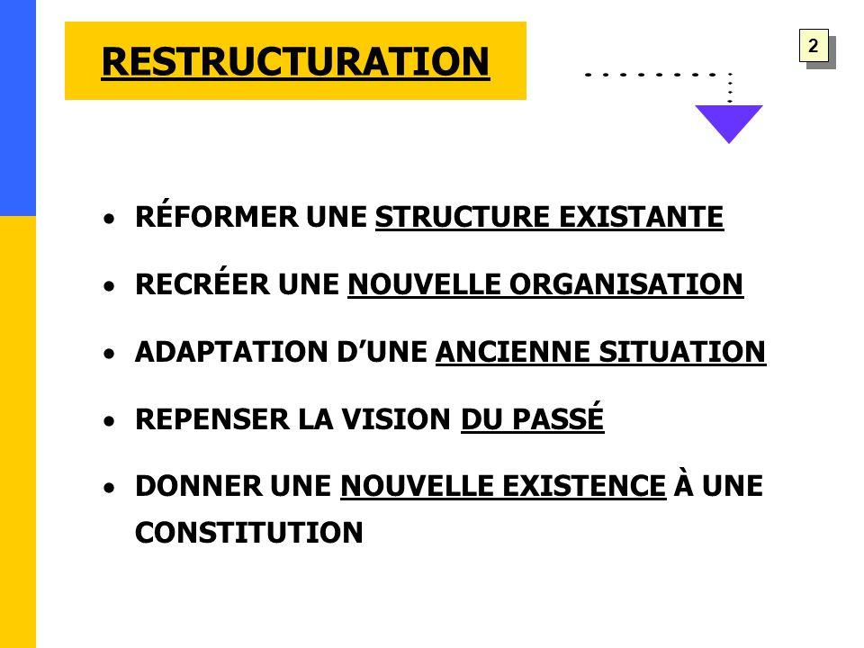RESTRUCTURATION  RÉFORMER UNE STRUCTURE EXISTANTE  RECRÉER UNE NOUVELLE ORGANISATION  ADAPTATION D'UNE ANCIENNE SITUATION  REPENSER LA VISION DU PASSÉ  DONNER UNE NOUVELLE EXISTENCE À UNE CONSTITUTION 2 2