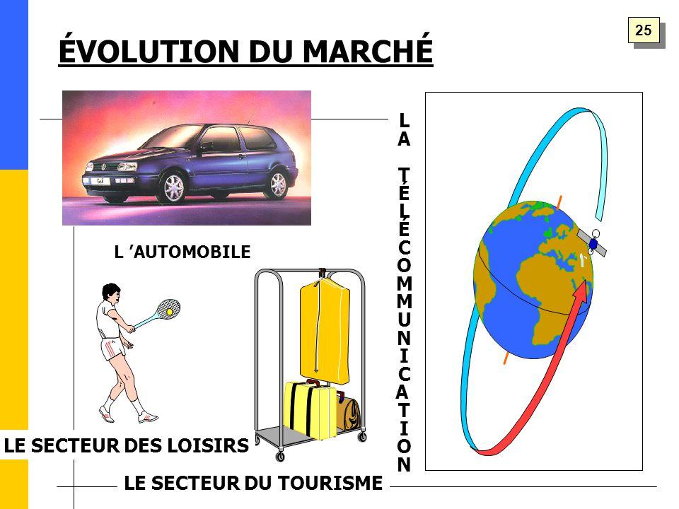 LATÉLÉCOMMUNICATIONLATÉLÉCOMMUNICATION ÉVOLUTION DU MARCHÉ LE SECTEUR DU TOURISME L 'AUTOMOBILE LE SECTEUR DES LOISIRS 25