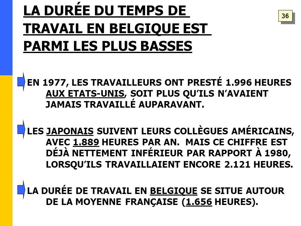 EN 1977, LES TRAVAILLEURS ONT PRESTÉ 1.996 HEURES AUX ETATS-UNIS, SOIT PLUS QU'ILS N'AVAIENT JAMAIS TRAVAILLÉ AUPARAVANT.