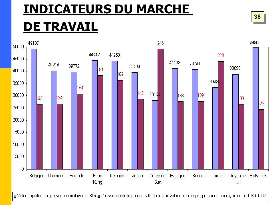 38 INDICATEURS DU MARCHE DE TRAVAIL