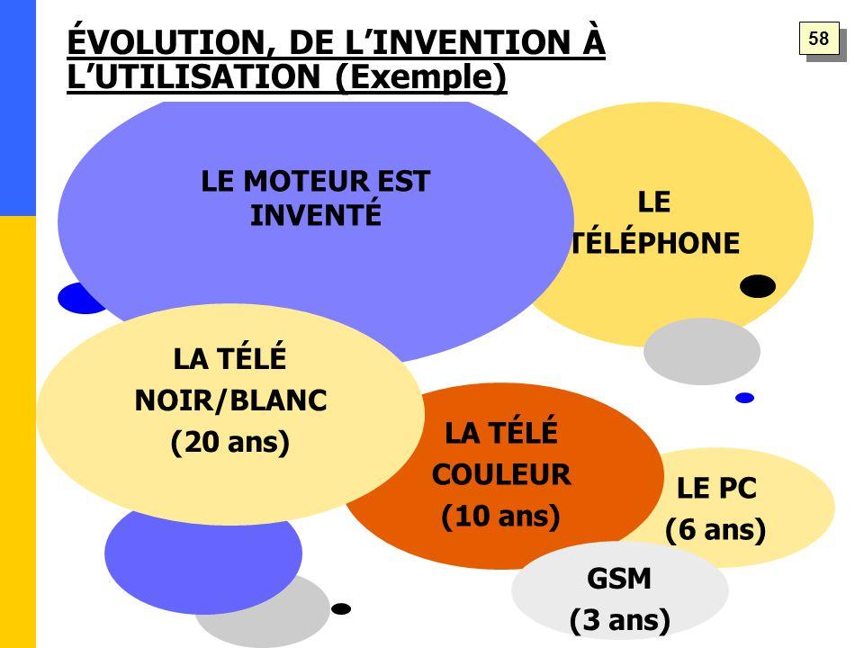LE PC (6 ans) LE TÉLÉPHONE LA TÉLÉ COULEUR (10 ans) GSM (3 ans) LE MOTEUR EST INVENTÉ LA TÉLÉ NOIR/BLANC (20 ans) ÉVOLUTION, DE L'INVENTION À L'UTILISATION (Exemple) 58
