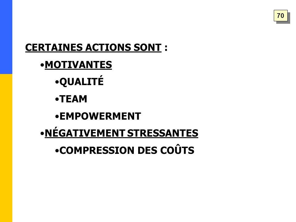 CERTAINES ACTIONS SONT : MOTIVANTES QUALITÉ TEAM EMPOWERMENT NÉGATIVEMENT STRESSANTES COMPRESSION DES COÛTS 70