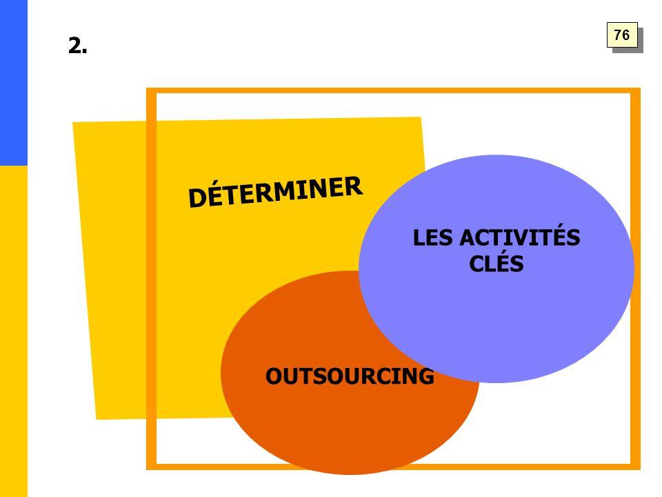 DÉTERMINER 2. OUTSOURCING LES ACTIVITÉS CLÉS 76
