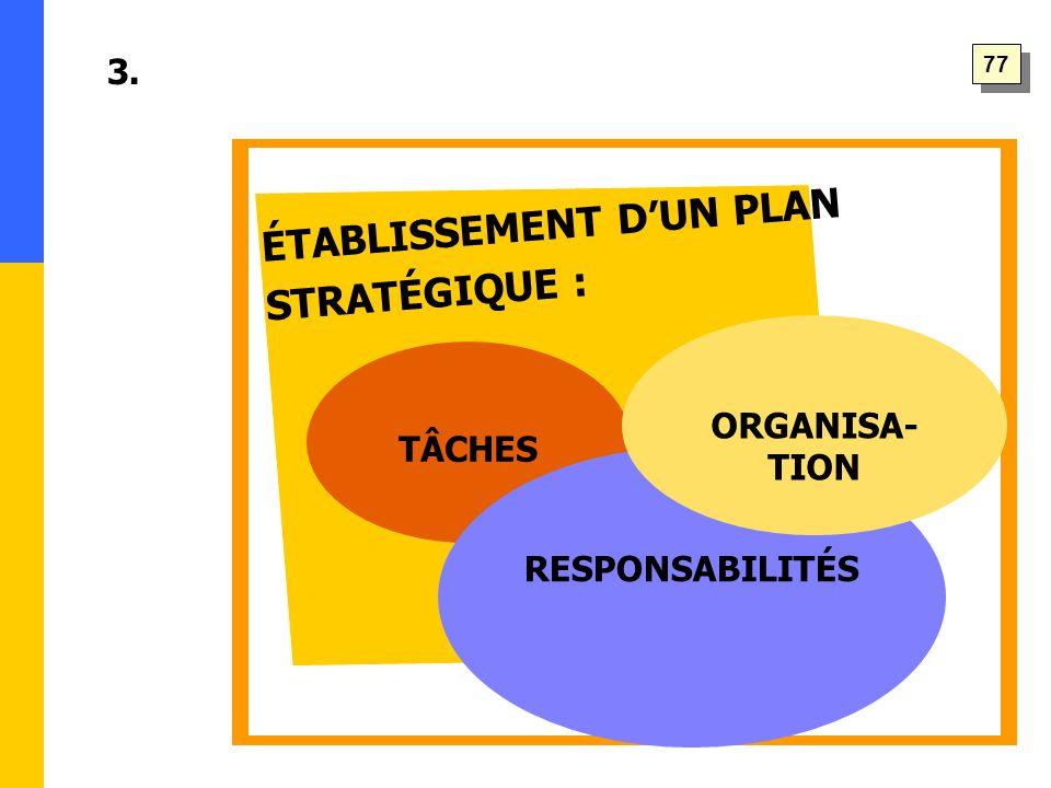 ÉTABLISSEMENT D'UN PLAN STRATÉGIQUE : 3. TÂCHES RESPONSABILITÉS ORGANISA- TION 77
