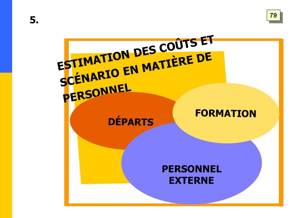 ESTIMATION DES COÛTS ET SCÉNARIO EN MATIÈRE DE PERSONNEL 5. DÉPARTS PERSONNEL EXTERNE FORMATION 79