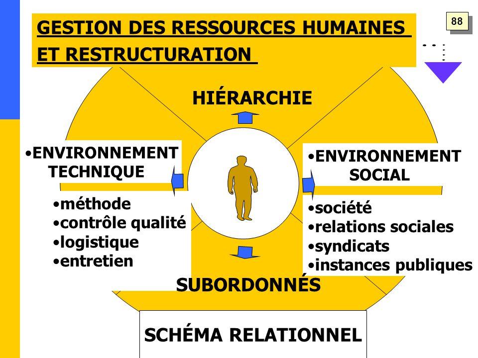 HIÉRARCHIE société relations sociales syndicats instances publiques méthode contrôle qualité logistique entretien SCHÉMA RELATIONNEL GESTION DES RESSOURCES HUMAINES ET RESTRUCTURATION ENVIRONNEMENT SOCIAL ENVIRONNEMENT TECHNIQUE SUBORDONNÉS 88
