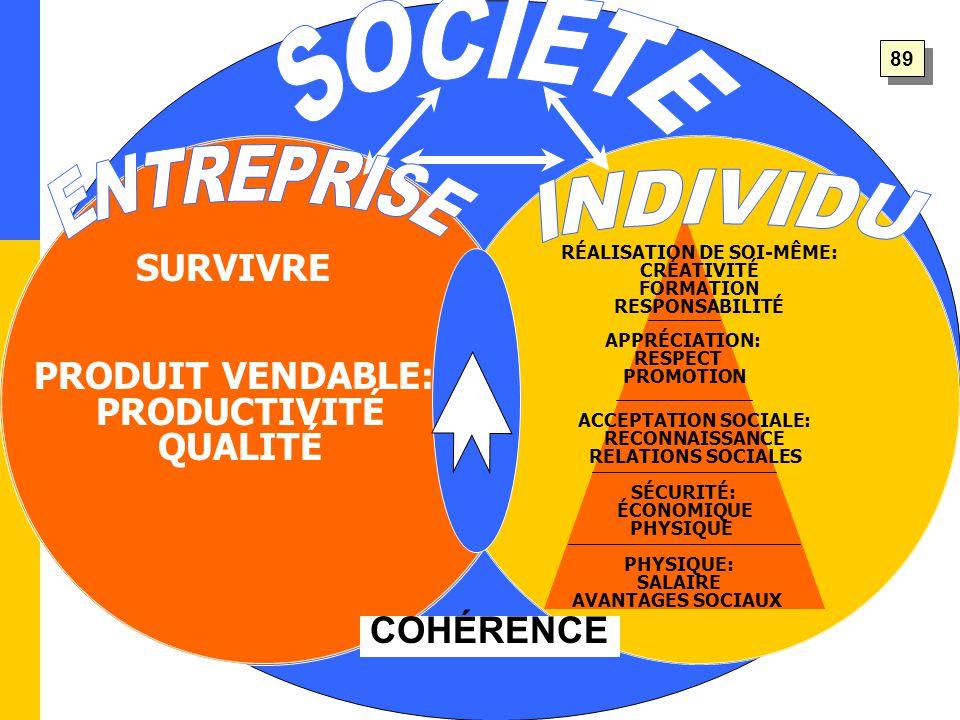 RÉALISATION DE SOI-MÊME: CRÉATIVITÉ FORMATION RESPONSABILITÉ APPRÉCIATION: RESPECT PROMOTION ACCEPTATION SOCIALE: RECONNAISSANCE RELATIONS SOCIALES SÉCURITÉ: ÉCONOMIQUE PHYSIQUE PHYSIQUE: SALAIRE AVANTAGES SOCIAUX SURVIVRE PRODUIT VENDABLE: PRODUCTIVITÉ QUALITÉ COHÉRENCE 89