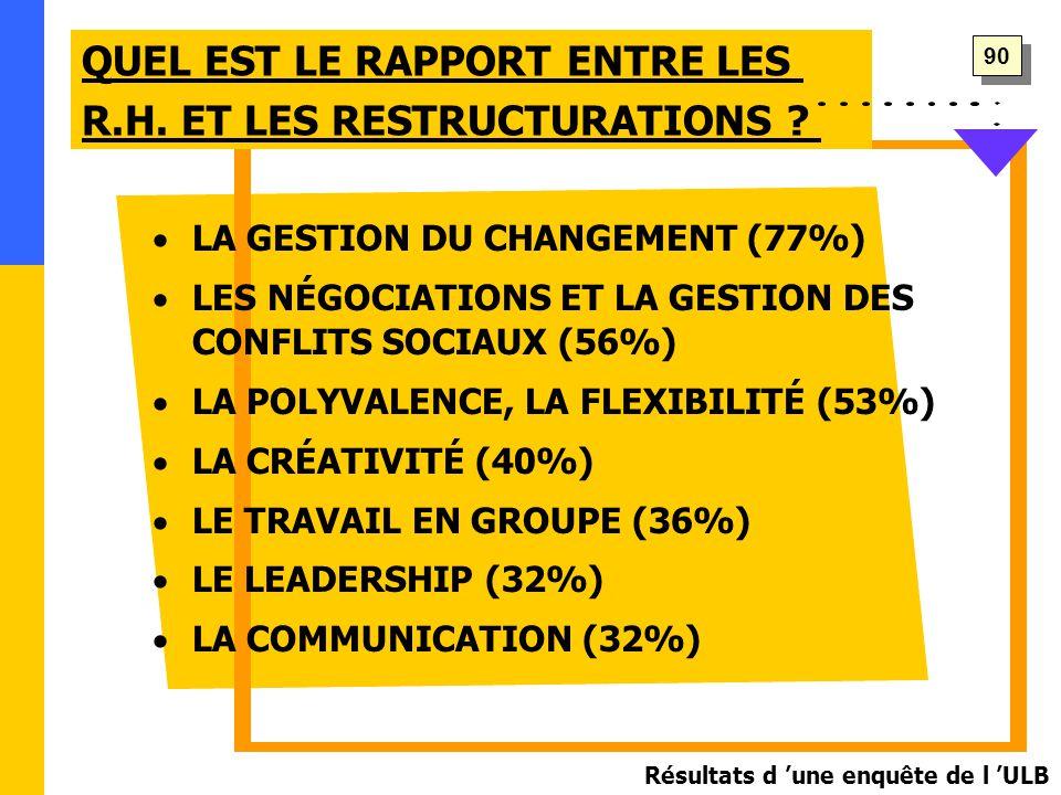  LA GESTION DU CHANGEMENT (77%)  LES NÉGOCIATIONS ET LA GESTION DES CONFLITS SOCIAUX (56%)  LA POLYVALENCE, LA FLEXIBILITÉ (53%)  LA CRÉATIVITÉ (40%)  LE TRAVAIL EN GROUPE (36%)  LE LEADERSHIP (32%)  LA COMMUNICATION (32%) QUEL EST LE RAPPORT ENTRE LES R.H.
