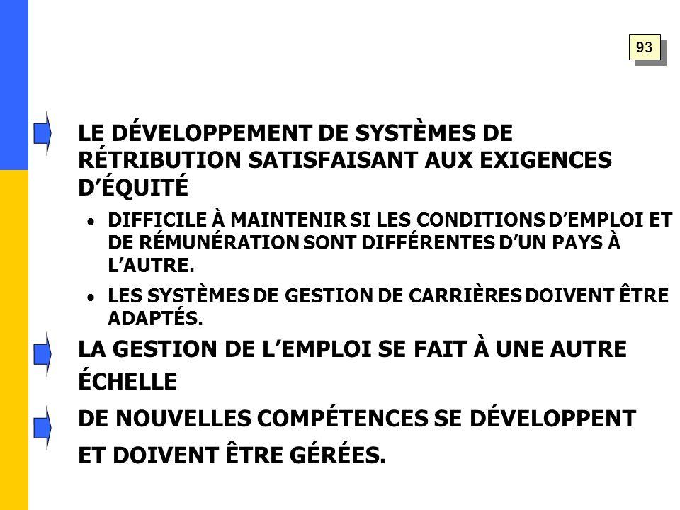 LE DÉVELOPPEMENT DE SYSTÈMES DE RÉTRIBUTION SATISFAISANT AUX EXIGENCES D'ÉQUITÉ  DIFFICILE À MAINTENIR SI LES CONDITIONS D'EMPLOI ET DE RÉMUNÉRATION SONT DIFFÉRENTES D'UN PAYS À L'AUTRE.