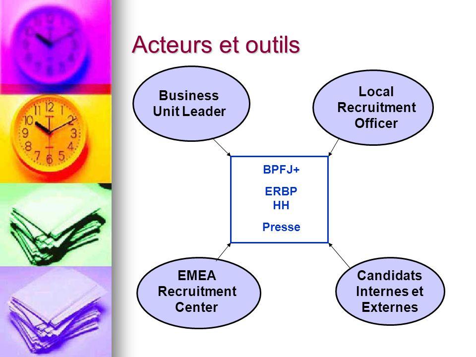 Etapes de la procédure 1.Détection des besoins = BU + Local HR 2.