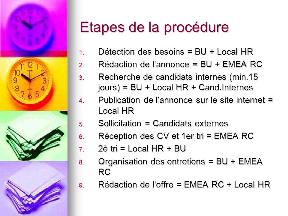 Etapes de la procédure 1. Détection des besoins = BU + Local HR 2. Rédaction de l'annonce = BU + EMEA RC 3. Recherche de candidats internes (min.15 jo