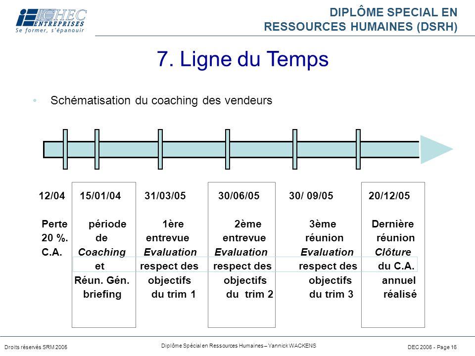 DIPLÔME SPECIAL EN RESSOURCES HUMAINES (DSRH) Droits réservés SRM 2005 Diplôme Spécial en Ressources Humaines – Yannick WACKENS DEC 2006 - Page 16 Sch