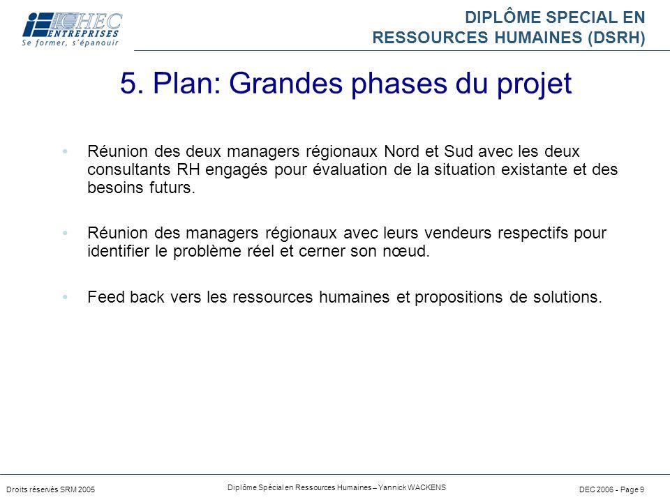 DIPLÔME SPECIAL EN RESSOURCES HUMAINES (DSRH) Droits réservés SRM 2005 Diplôme Spécial en Ressources Humaines – Yannick WACKENS DEC 2006 - Page 9 Réun