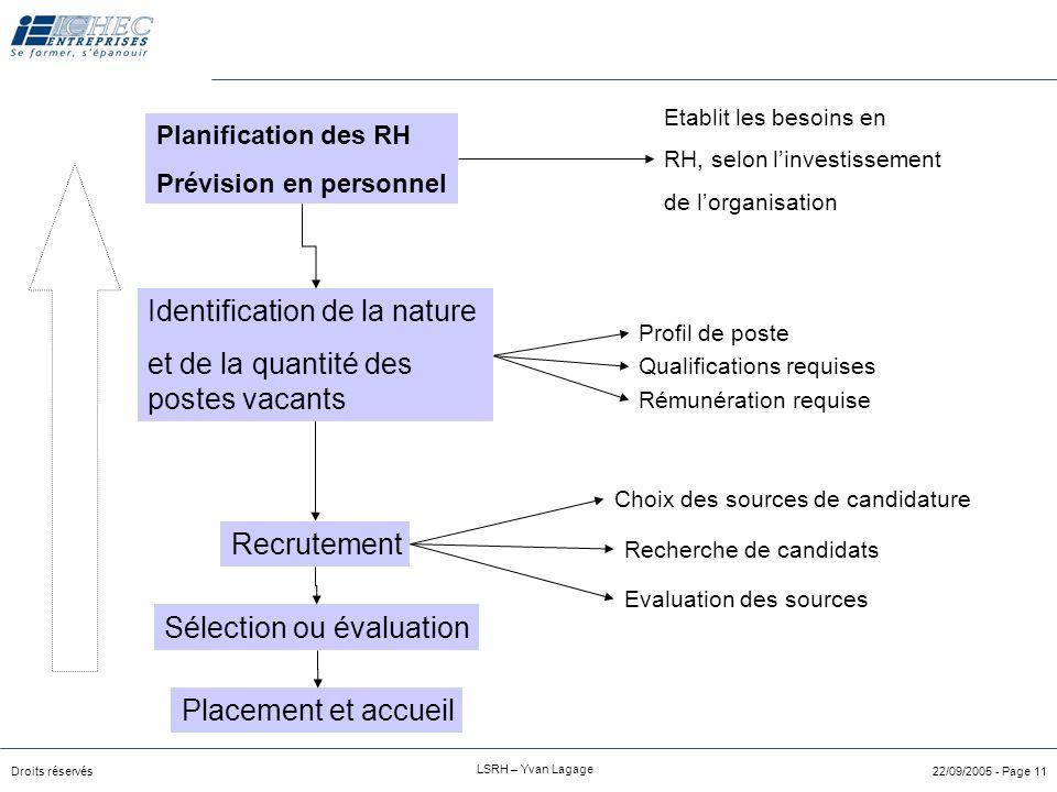 Droits réservés LSRH – Yvan Lagage 22/09/2005 - Page 10 Origines du besoin de recrutement Remplacement d'un collaborateur –Départ –licenciement Plan d