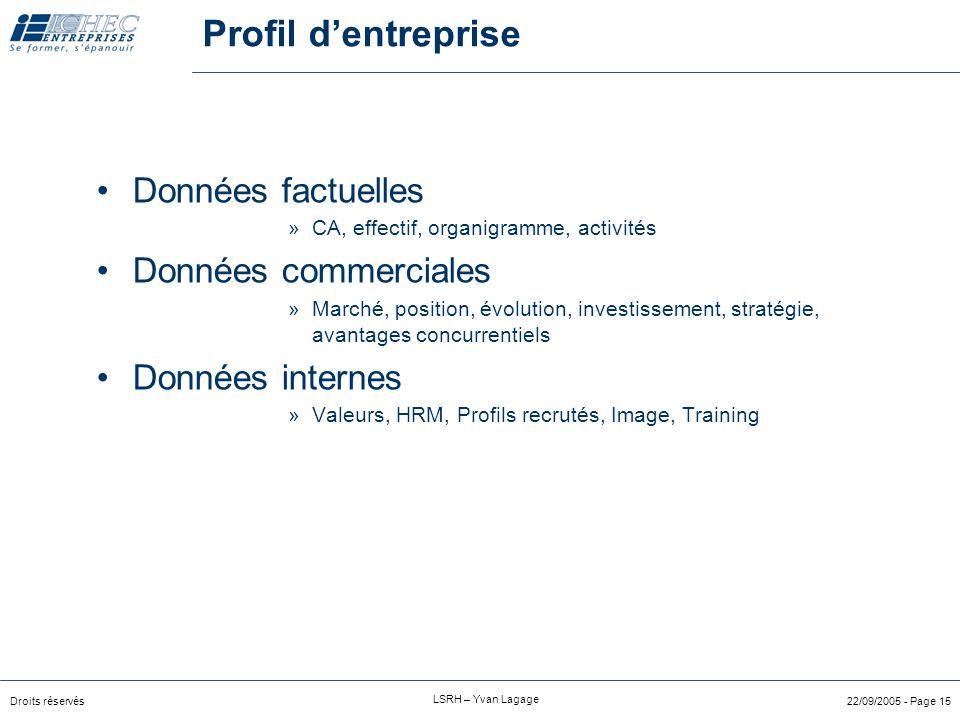 Droits réservés LSRH – Yvan Lagage 22/09/2005 - Page 14 Critères dérivés du contexte Culture Structure Stratégie Fonction Relations (team) JOB PROFILE