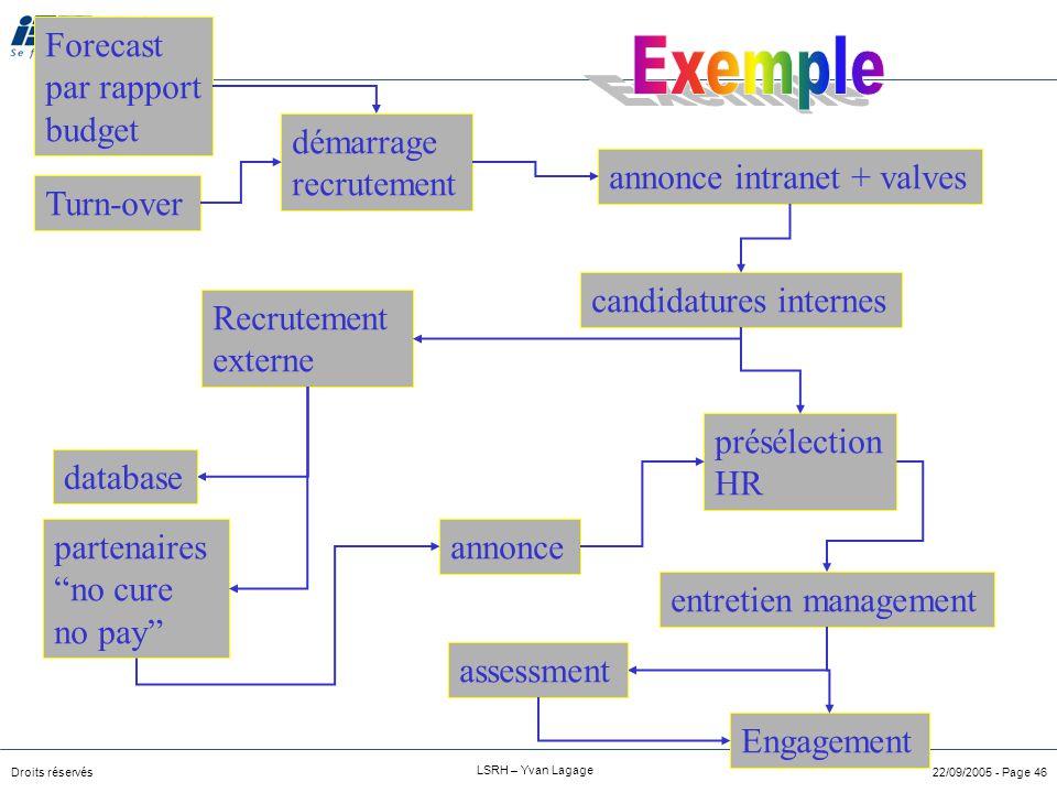Droits réservés LSRH – Yvan Lagage 22/09/2005 - Page 45 Enchainement des évenements mettant en rapport les différents acteurs du processus de recrutem